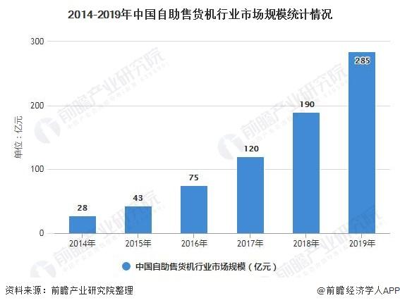 2014-2019年中国自助售货机行业市场规模统计情况