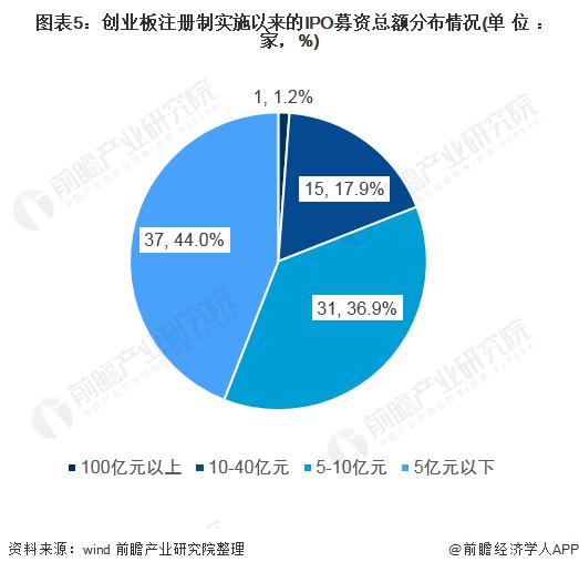 图表5:创业板注册制实施以来的IPO募资总额分布情况(单位:家,%)