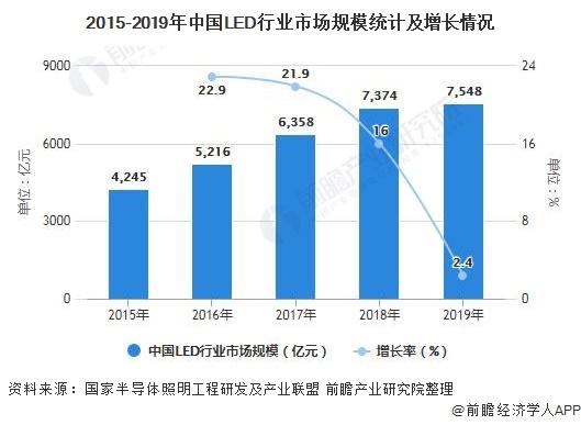 2015-2019年中国LED行业市场规模统计及增长情况