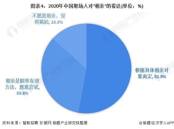 """图表4:2020年中国职场人对""""相亲""""的看法(单位:%)"""