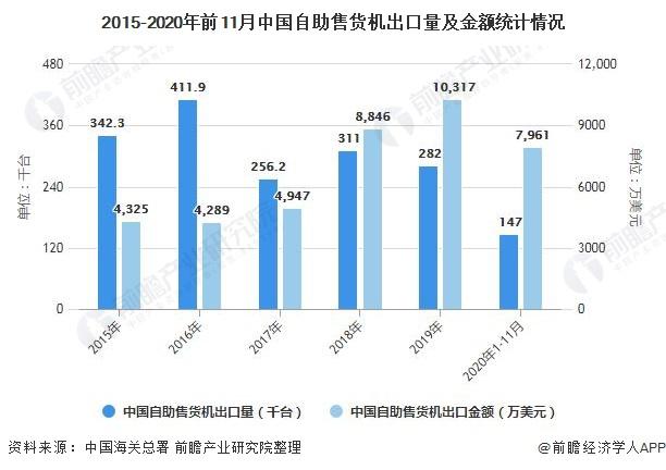 2015-2020年前11月中国自助售货机出口量及金额统计情况