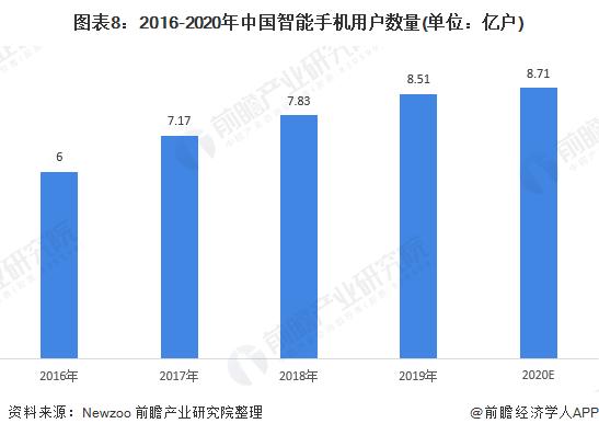 图表8:2016-2020年中国智能手机用户数量(单位:亿户)