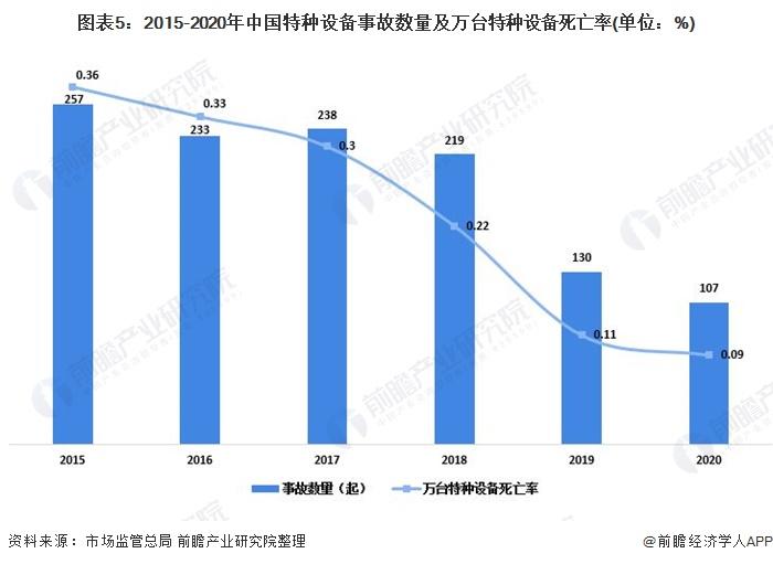 图表5:2015-2020年中国特种设备事故数量及万台特种设备死亡率(单位:%)