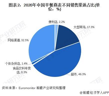 图表2:2020年中国早餐燕麦不同销售渠道占比(单位:%)