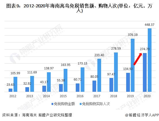 图表9:2012-2020年海南离岛免税销售额、购物人次(单位:亿元,万人)