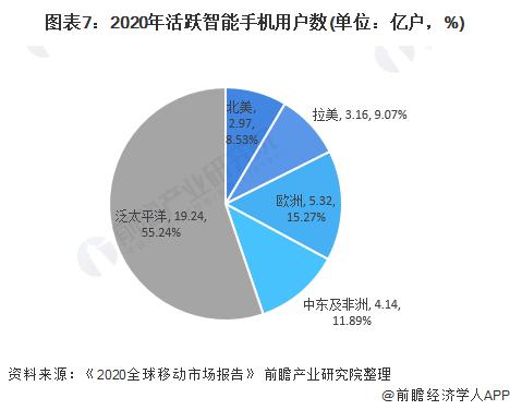图表7:2020年活跃智能手机用户数(单位:亿户,%)