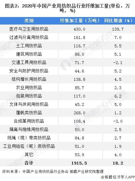 图表2:2020年中国产业用纺织品行业纤维加工量(单位:万吨,%)