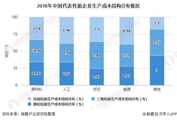 2019年中国代表性胎企业生产成本结构分布情况