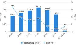 2021年1月中国啤酒行业进出口现状分析 1月<em>出口</em><em>金额</em>同比增长将近40%