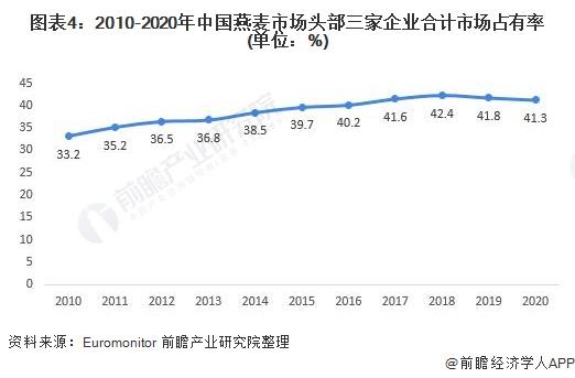 图表4:2010-2020年中国燕麦市场头部三家企业合计市场占有率(单位:%)