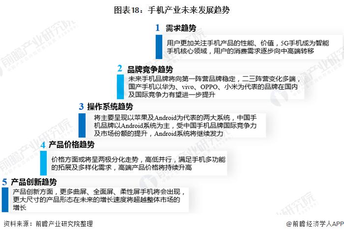 图表18:手机产业未来发展趋势