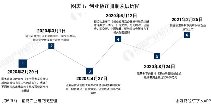 图表1:创业板注册制发展历程