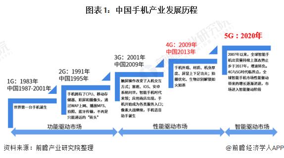 图表1:中国手机产业发展历程