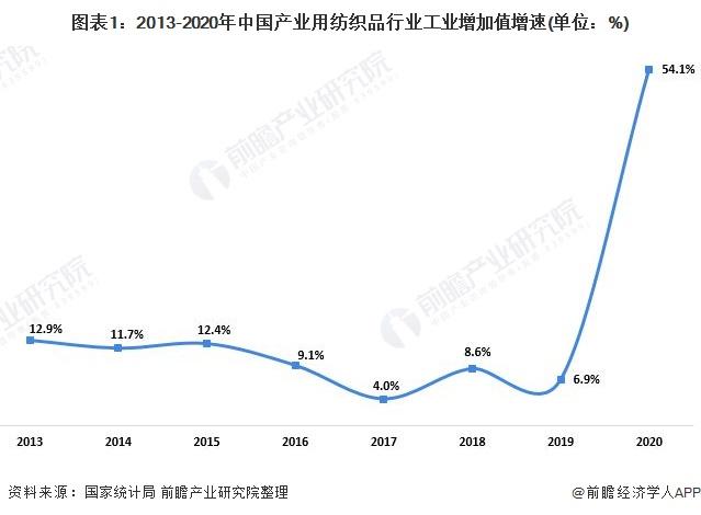 图表1:2013-2020年中国产业用纺织品行业工业增加值增速(单位:%)