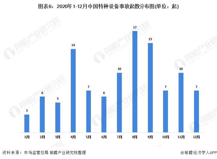 图表6:2020年1-12月中国特种设备事故起数分布图(单位:起)
