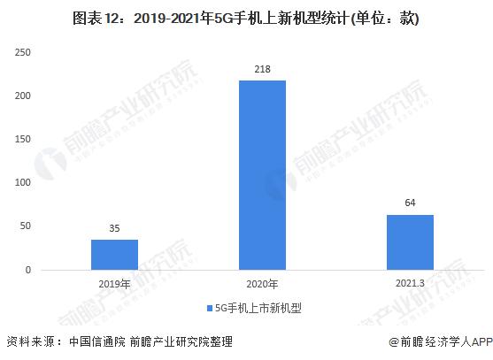 图表12:2019-2021年5G手机上新机型统计(单位:款)