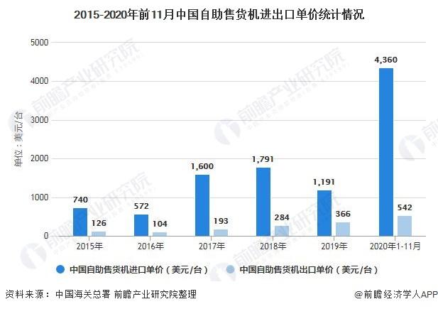 2015-2020年前11月中国自助售货机进出口单价统计情况