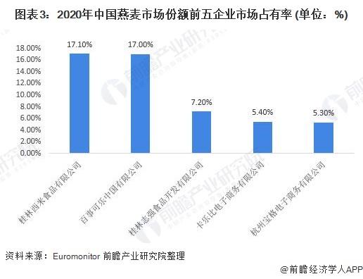 图表3:2020年中国燕麦市场份额前五企业市场占有率 (单位:%)
