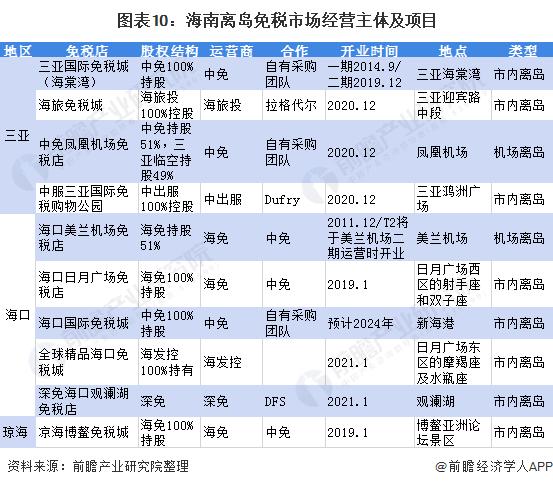 图表10:海南离岛免税市场经营主体及项目
