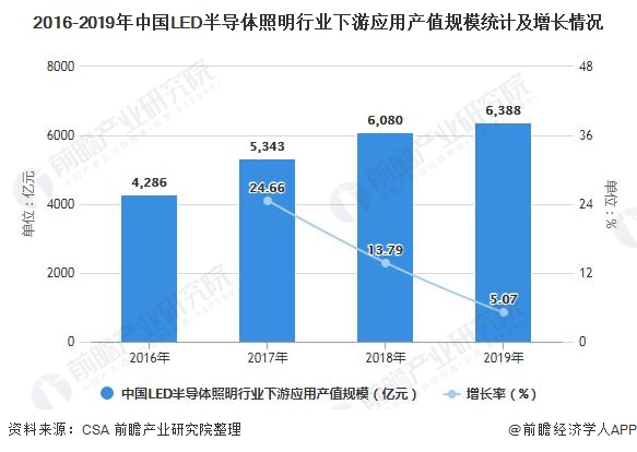 2016-2019年中国LED半导体照明行业下游应用产值规模统计及增长情况
