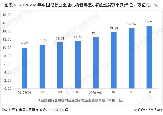 图表3:2019-2020年中国银行业金融机构普惠型小微企业贷款余额(单位:万亿元,%)