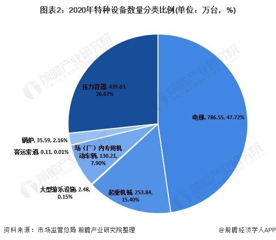 图表2:2020年特种设备数量分类比例(单位:万台,%)