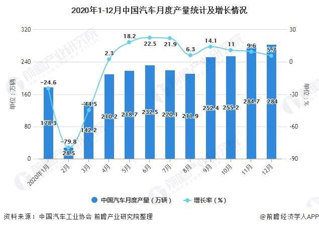 2020年1-12月中国汽车月度产量统计及增长情况
