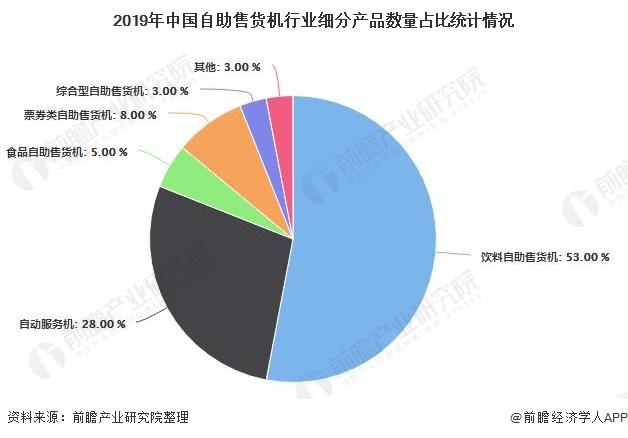 2019年中国自助售货机行业细分产品数量占比统计情况