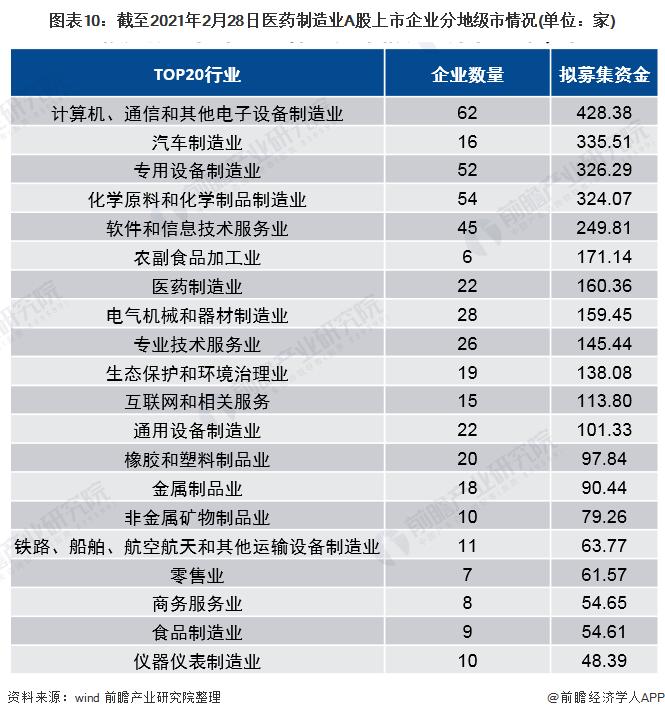 图表10:截至2021年2月28日医药制造业A股上市企业分地级市情况(单位:家)