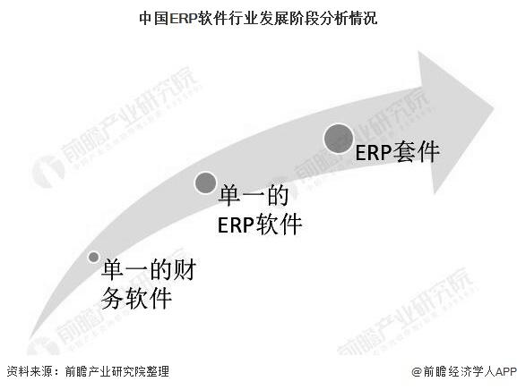 中国ERP软件行业发展阶段分析情况