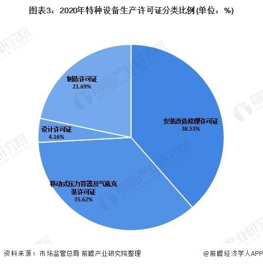 图表3:2020年特种设备生产许可证分类比例(单位:%)
