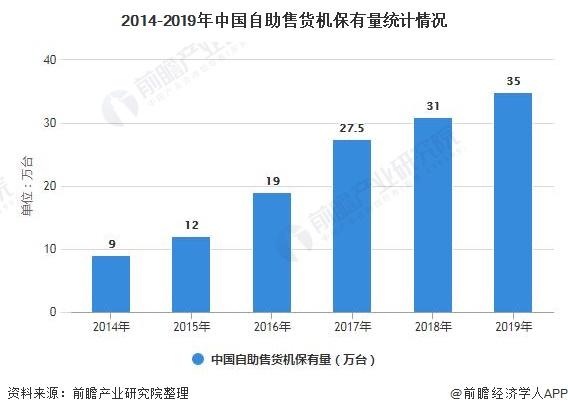 2014-2019年中国自助售货机保有量统计情况