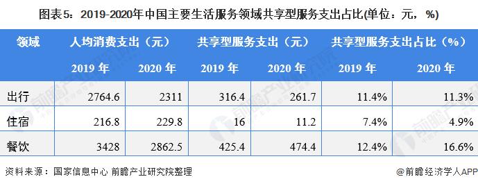 图表5:2019-2020年中国主要生活服务领域共享型服务支出占比(单位:元,%)