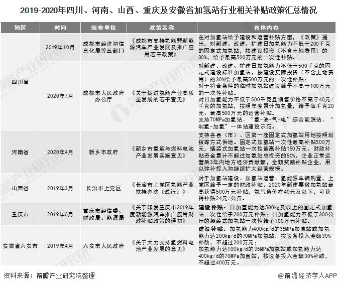 2019-2020年四川、河南、山西、重庆及安徽省加氢站行业相关补贴政策汇总情况