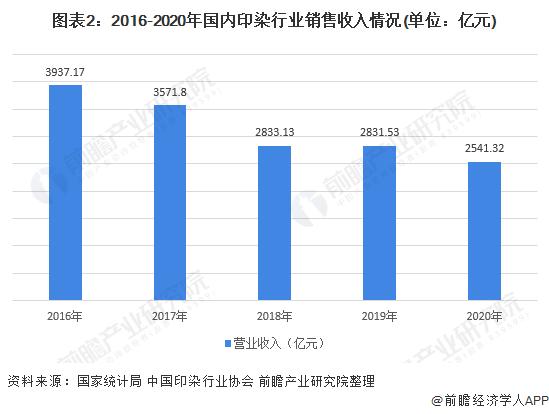 图表2:2016-2020年国内印染行业销售收入情况(单位:亿元)