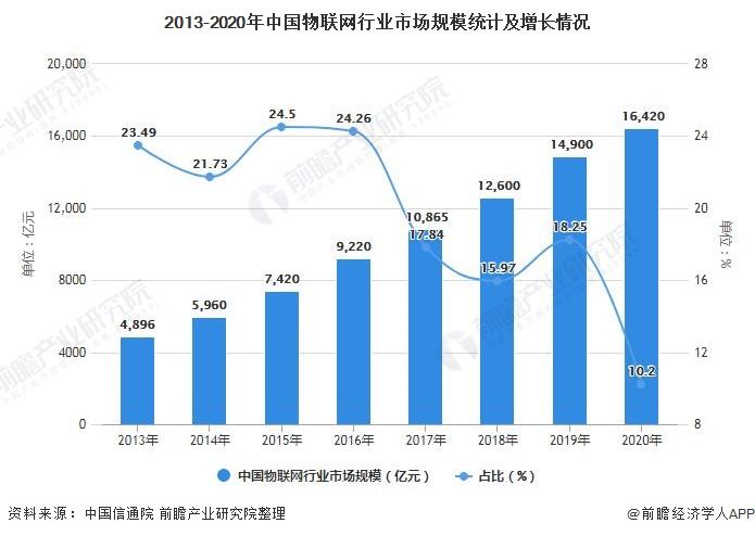 2013-2020年中国物联网行业市场规模统计及增长情况