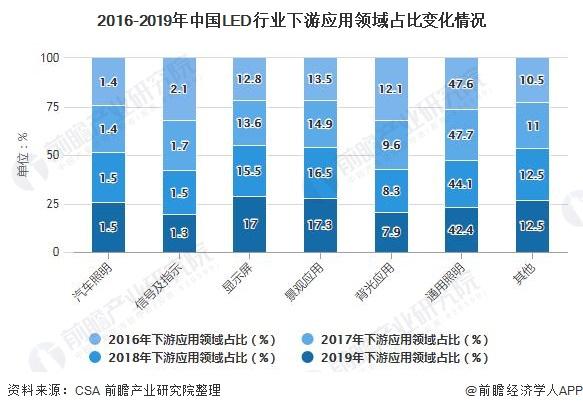 2016-2019年中国LED行业下游应用领域占比变化情况
