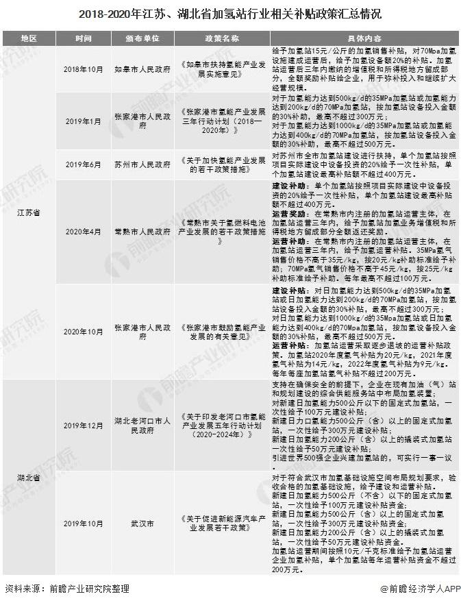 2018-2020年江苏、湖北省加氢站行业相关补贴政策汇总情况