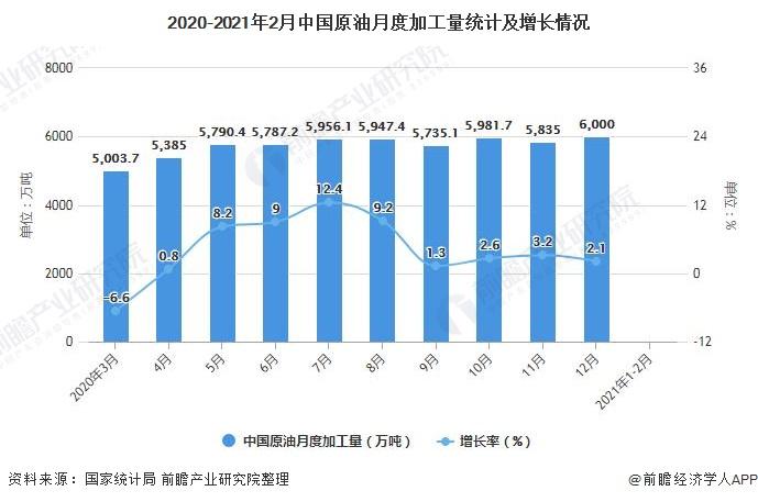 2020-2021年2月中国原油月度加工量统计及增长情况