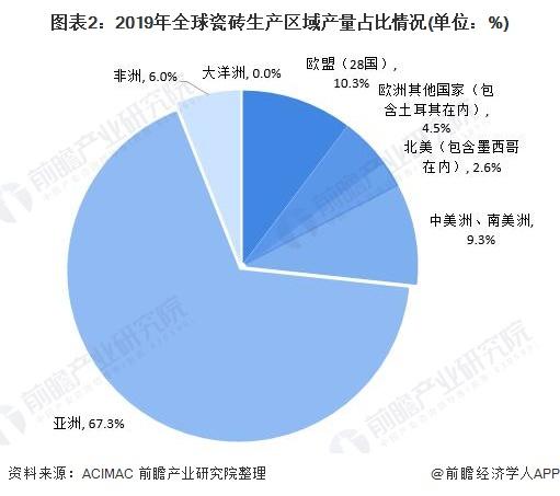 图表2:2019年全球瓷砖生产区域产量占比情况(单位:%)
