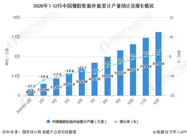 2020年1-12月中国橡胶轮胎外胎累计产量统计及增长情况