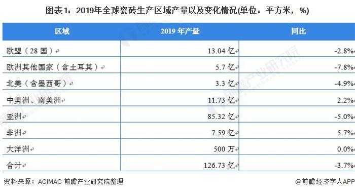 图表1:2019年全球瓷砖生产区域产量以及变化情况(单位:平方米,%)