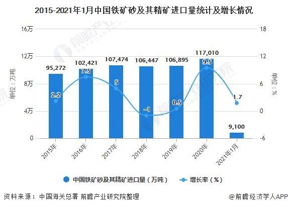 2015-2021年1月中国铁矿砂及其精矿进口量统计及增长情况