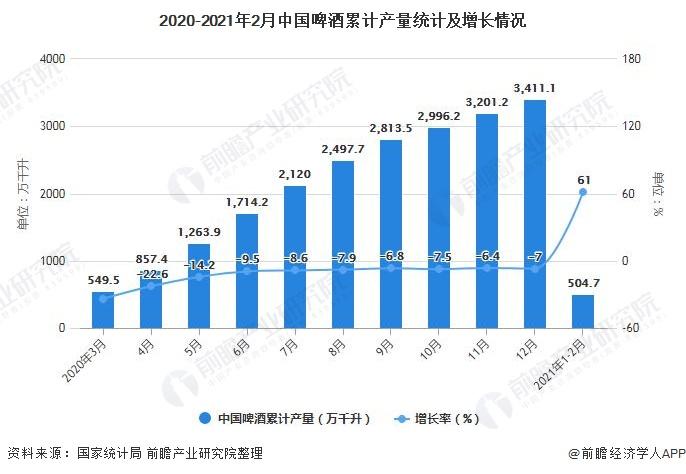2020-2021年2月中国啤酒累计产量统计及增长情况