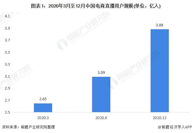 图表1:2020年3月至12月中国电商直播用户规模(单位:亿人)