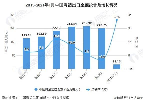 2015-2021年1月中国啤酒出口金额统计及增长情况