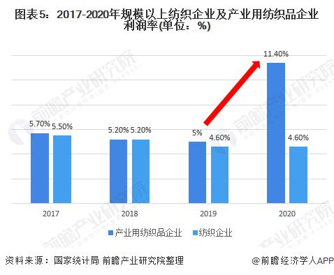 图表5:2017-2020年规模以上纺织企业及产业用纺织品企业利润率(单位:%)