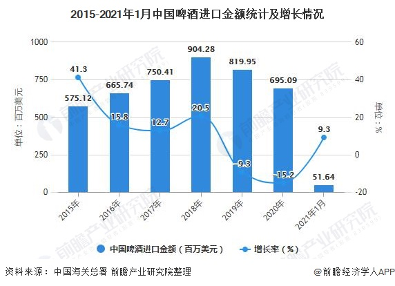 2015-2021年1月中国啤酒进口金额统计及增长情况