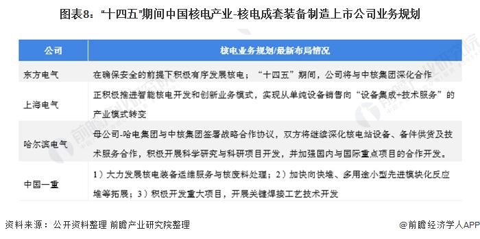 """图表8:""""十四五""""期间中国核电产业-核电成套装备制造上市公司业务规划"""