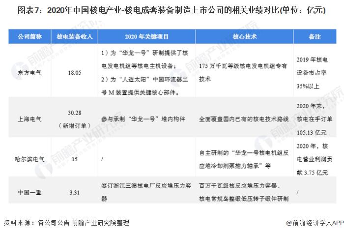 图表7:2020年中国核电产业-核电成套装备制造上市公司的相关业绩对比(单位:亿元)